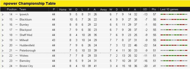 2012-13 Championship Table with 2 games remaining