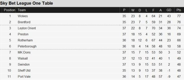 League One table @ 18-Mar-2014