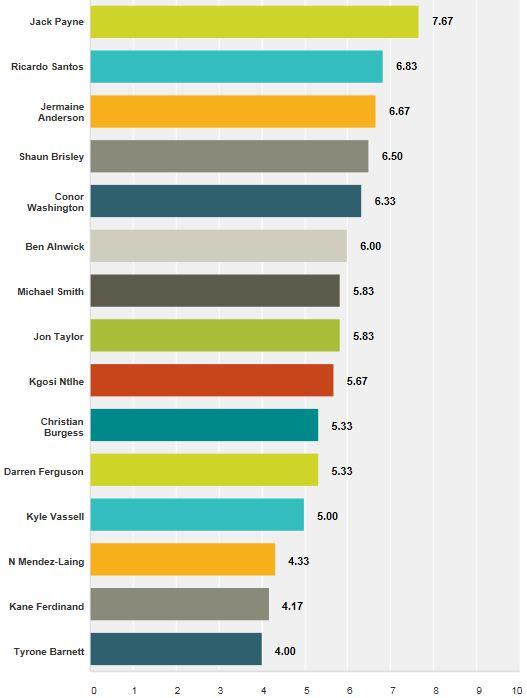 Posh v Sheff Utd MOTM Results