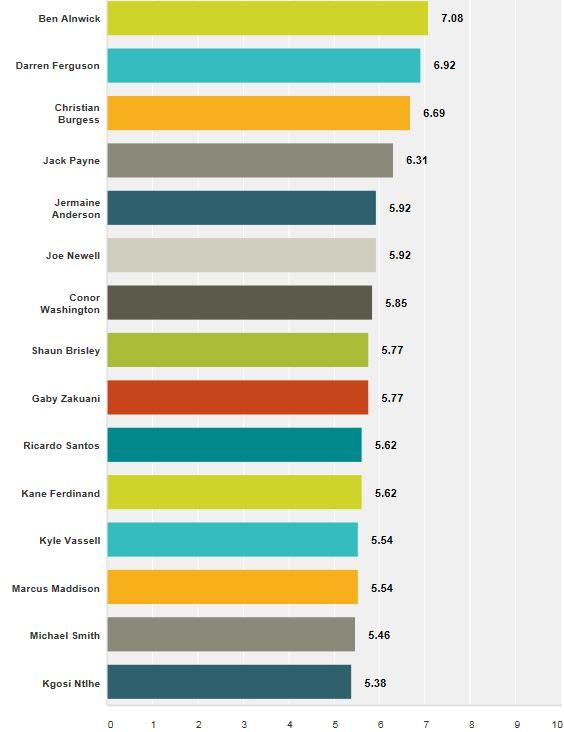 Vital Posh MOTM v Colchester Results