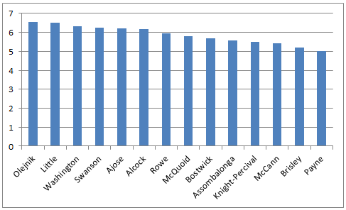 February Average MOTM results
