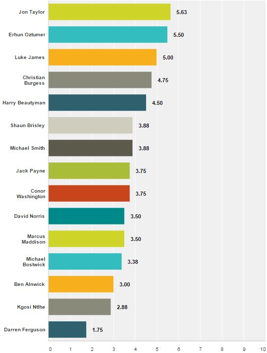 Vital Posh MOTM results v MK Dons