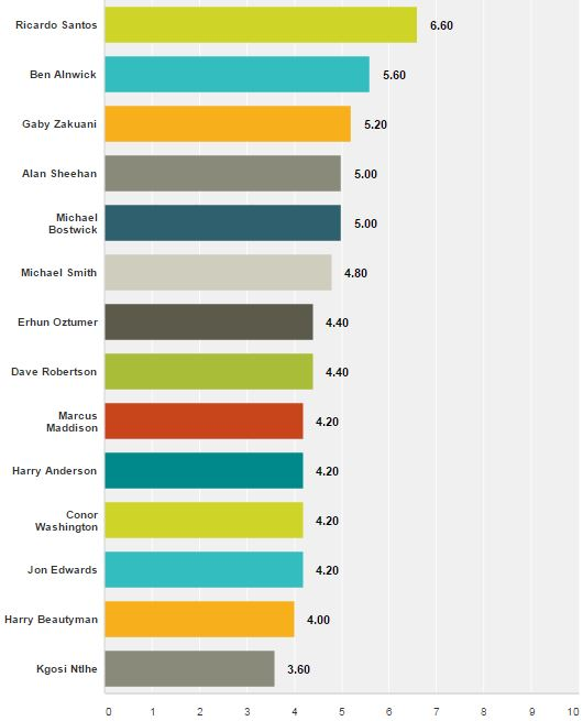 Vital Posh MOTM Results v Barnsley