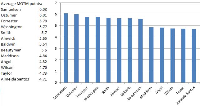 Vital Posh average MOTM scores - January 2016